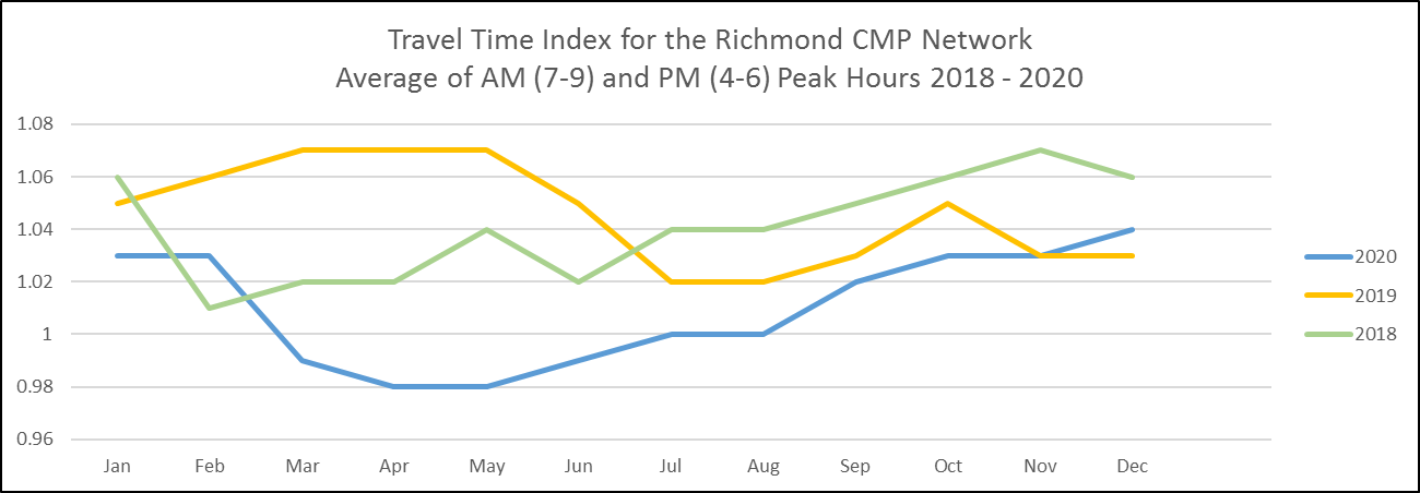Average Monthly TTI for Interstates and Expressways of the CMP network 2018 through 2020 AM and PM combined.