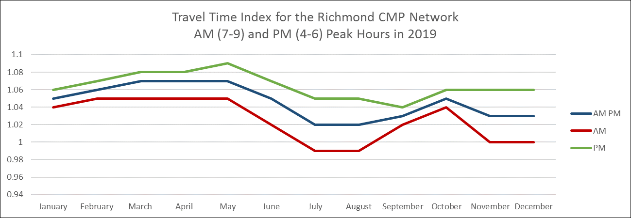 Average Monthly 2019 TTI for Interstates and Expressways of the CMP network. AM, PM and combined.
