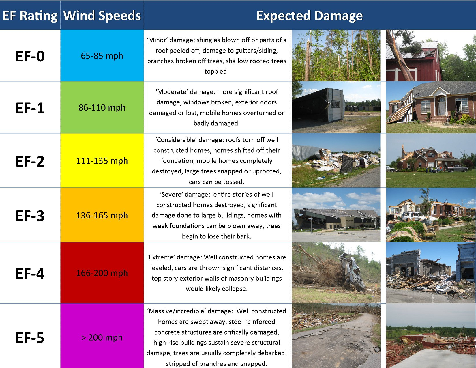 Explanation of EF Scale Ratings from the National Weather Service