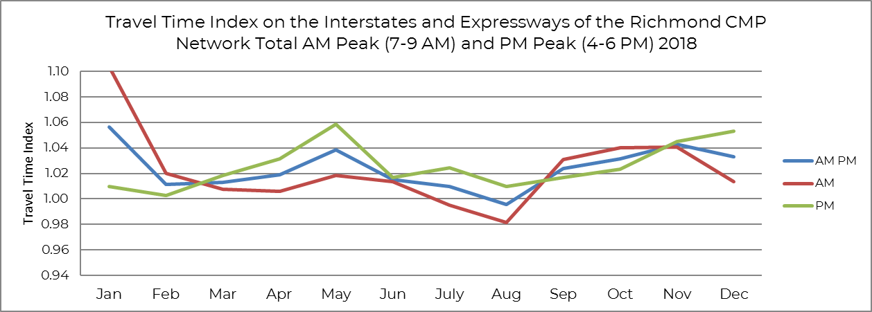 Travel Time Index for AM, PM and both.