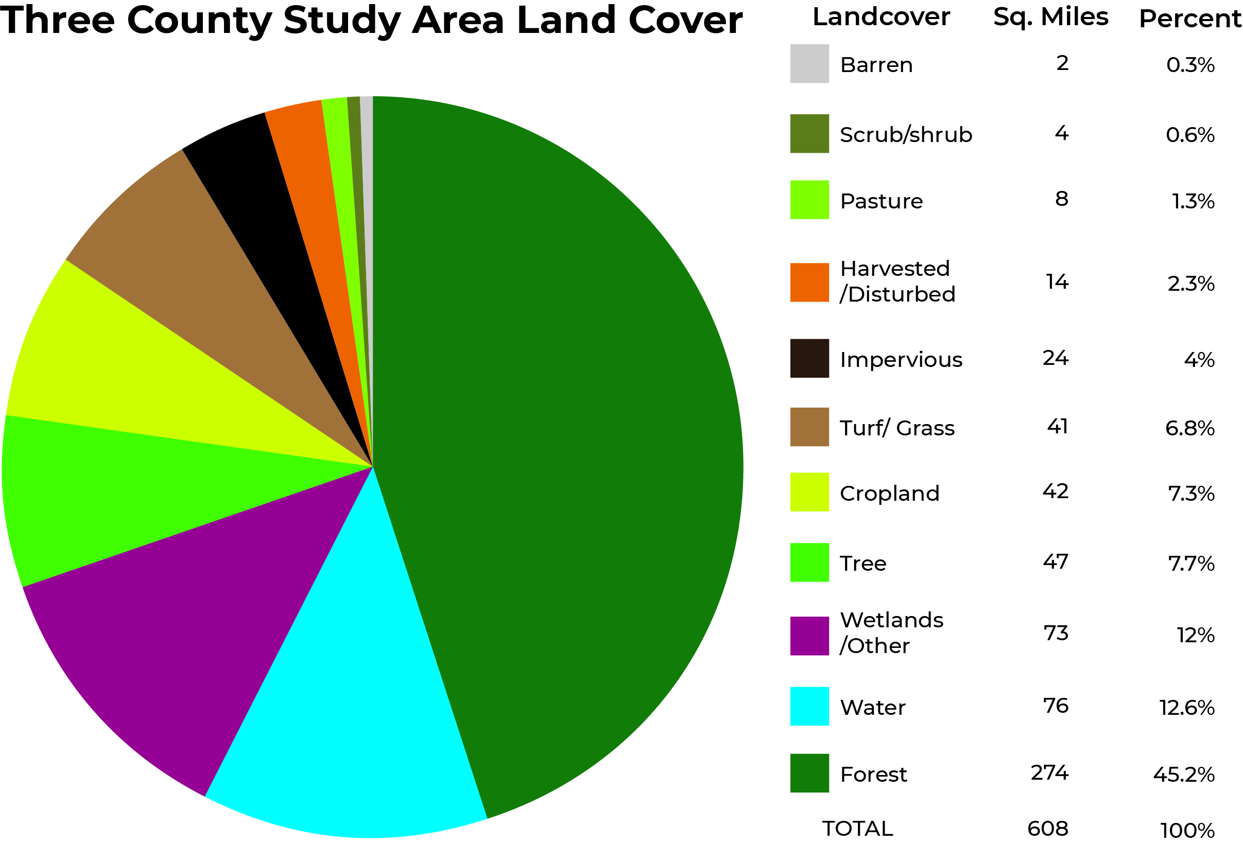 Data Source: 2015 VGIN 1 meter resolution land cover