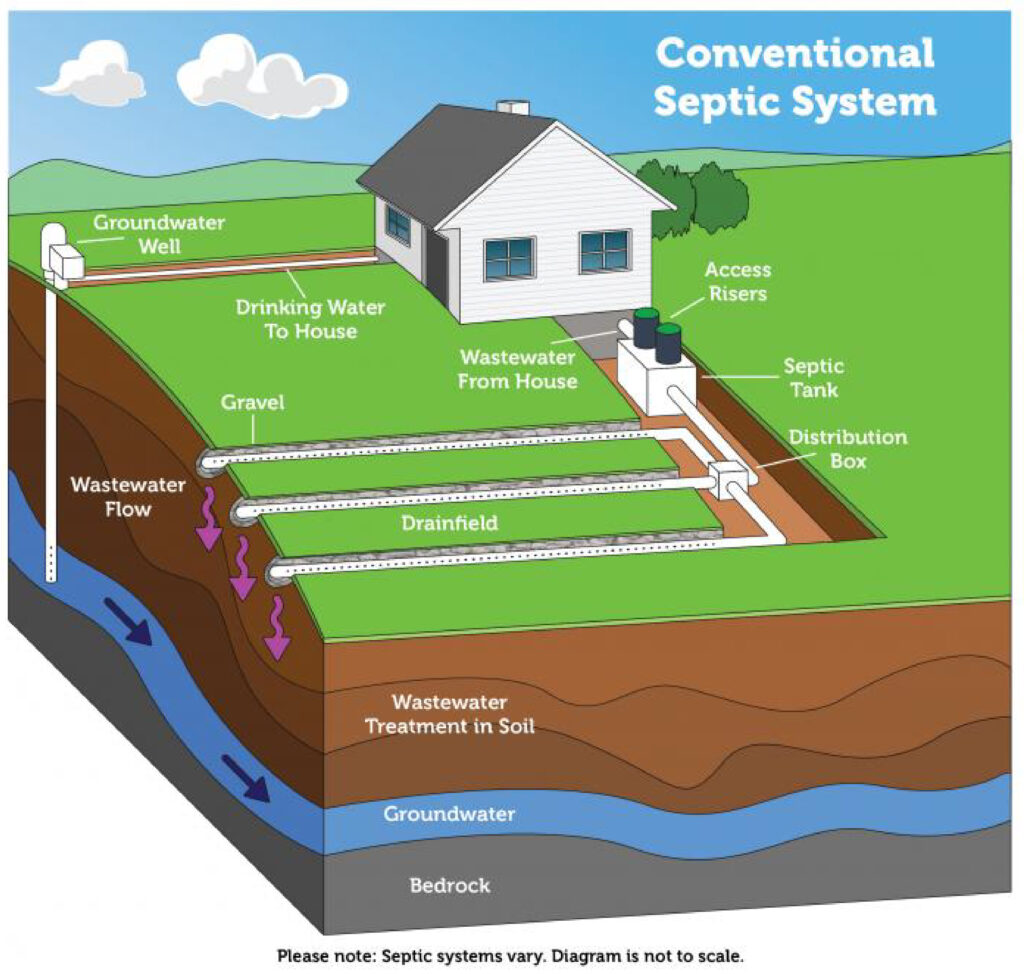 conventional_septic_system_diagram_EPA2018
